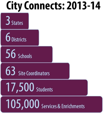 2013-14 City Connects by the numbers